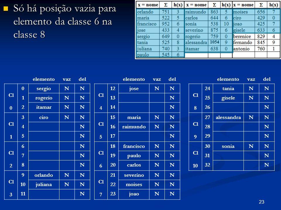 23 Só há posição vazia para elemento da classe 6 na classe 8 Só há posição vazia para elemento da classe 6 na classe 8 elementovazdel Cl 0 0sergioNN 1