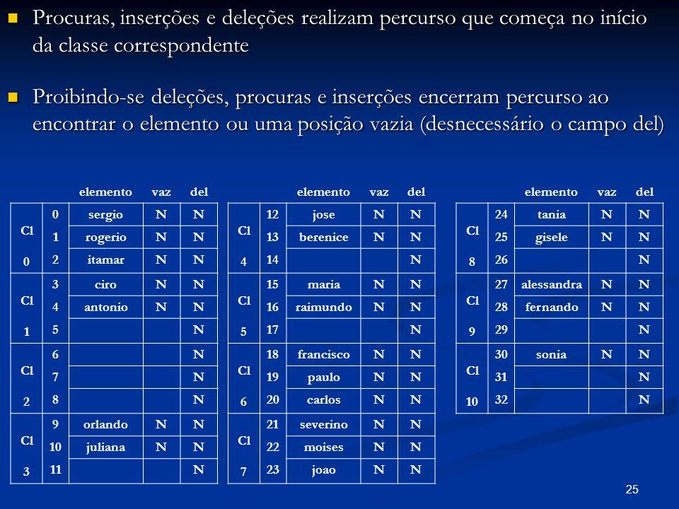 25 Procuras, inserções e deleções realizam percurso que começa no início da classe correspondente Procuras, inserções e deleções realizam percurso que
