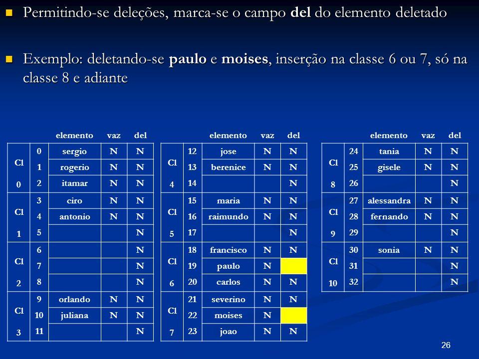 26 Permitindo-se deleções, marca-se o campo del do elemento deletado Permitindo-se deleções, marca-se o campo del do elemento deletado Exemplo: deletando-se paulo e moises, inserção na classe 6 ou 7, só na classe 8 e adiante Exemplo: deletando-se paulo e moises, inserção na classe 6 ou 7, só na classe 8 e adiante elementovazdel Cl 0 0sergioNN 1rogerioNN 2itamarNN Cl 1 3ciroNN 4antonioNN 5N Cl 2 6N 7N 8N Cl 3 9orlandoNN 10julianaNN 11N elementovazdel Cl 4 12joseNN 13bereniceNN 14N Cl 5 15mariaNN 16raimundoNN 17N Cl 6 18franciscoNN 19pauloN 20carlosNN Cl 7 21severinoNN 22moisesN 23joaoNN elementovazdel Cl 8 24taniaNN 25giseleNN 26N Cl 9 27alessandraNN 28fernandoNN 29N Cl 10 30soniaNN 31N 32N