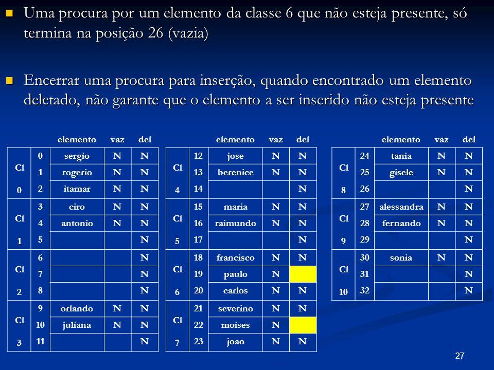 27 Uma procura por um elemento da classe 6 que não esteja presente, só termina na posição 26 (vazia) Uma procura por um elemento da classe 6 que não esteja presente, só termina na posição 26 (vazia) Encerrar uma procura para inserção, quando encontrado um elemento deletado, não garante que o elemento a ser inserido não esteja presente Encerrar uma procura para inserção, quando encontrado um elemento deletado, não garante que o elemento a ser inserido não esteja presente elementovazdel Cl 0 0sergioNN 1rogerioNN 2itamarNN Cl 1 3ciroNN 4antonioNN 5N Cl 2 6N 7N 8N Cl 3 9orlandoNN 10julianaNN 11N elementovazdel Cl 4 12joseNN 13bereniceNN 14N Cl 5 15mariaNN 16raimundoNN 17N Cl 6 18franciscoNN 19pauloN 20carlosNN Cl 7 21severinoNN 22moisesN 23joaoNN elementovazdel Cl 8 24taniaNN 25giseleNN 26N Cl 9 27alessandraNN 28fernandoNN 29N Cl 10 30soniaNN 31N 32N