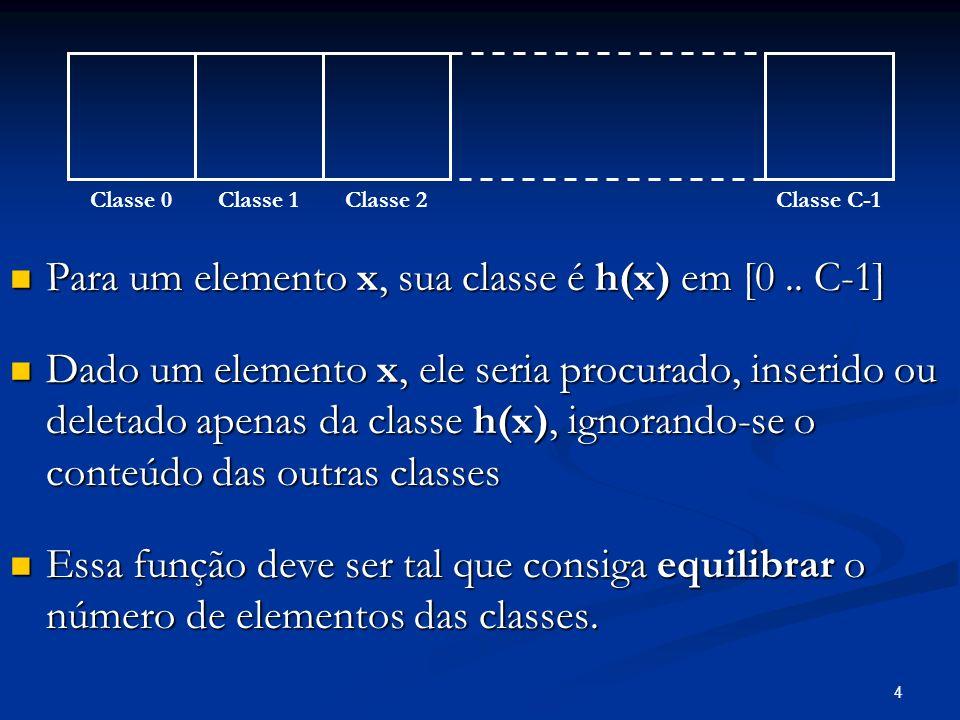4 Para um elemento x, sua classe é h(x) em [0.. C-1] Para um elemento x, sua classe é h(x) em [0.. C-1] Dado um elemento x, ele seria procurado, inser