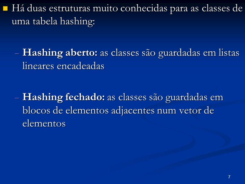 7 Há duas estruturas muito conhecidas para as classes de uma tabela hashing: Há duas estruturas muito conhecidas para as classes de uma tabela hashing: Hashing aberto: as classes são guardadas em listas lineares encadeadas Hashing aberto: as classes são guardadas em listas lineares encadeadas Hashing fechado: as classes são guardadas em blocos de elementos adjacentes num vetor de elementos Hashing fechado: as classes são guardadas em blocos de elementos adjacentes num vetor de elementos