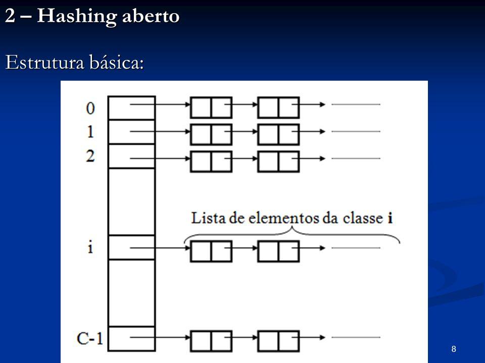 8 2 – Hashing aberto Estrutura básica: