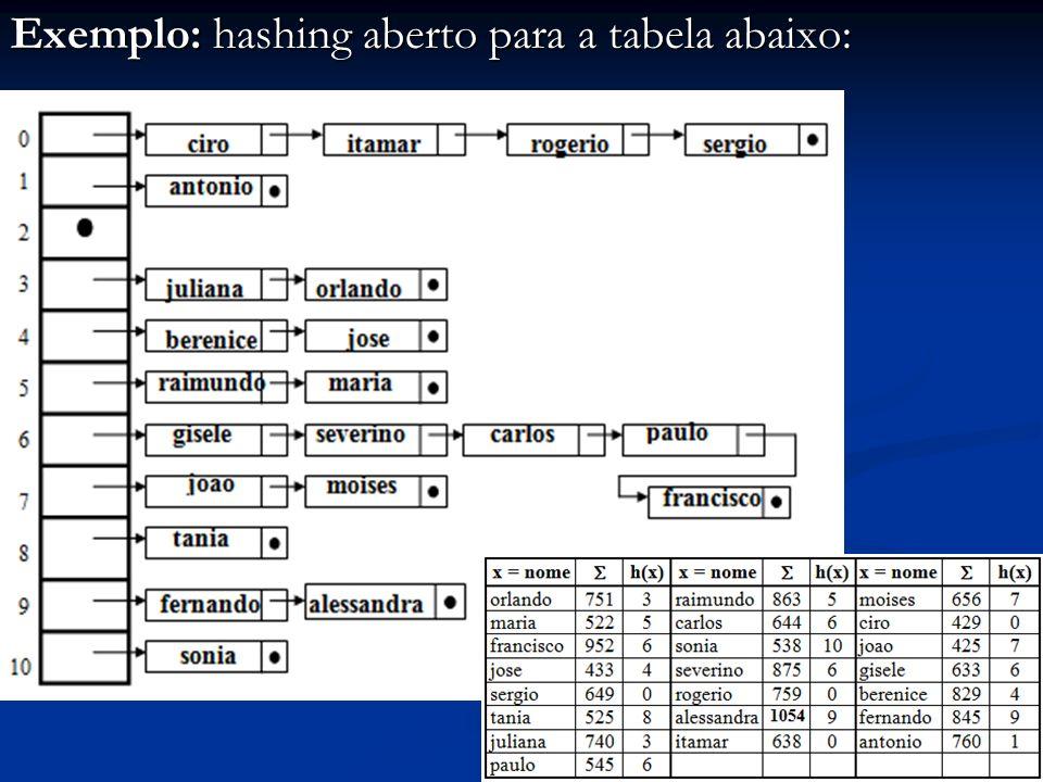 9 Exemplo: hashing aberto para a tabela abaixo: