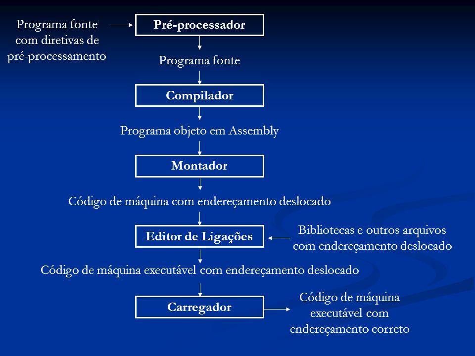 Pré-processador Programa fonte Compilador Programa objeto em Assembly Montador Código de máquina com endereçamento deslocado Editor de Ligações Biblio