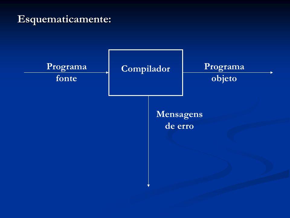 Esquematicamente: Compilador Programa fonte Programa objeto Mensagens de erro