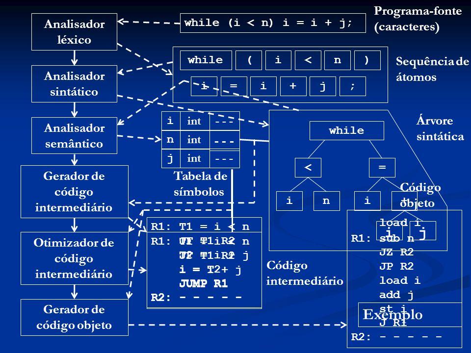 load i R1: sub n JZ R2 JP R2 load i add j st i J R1 R2: - - - - - Exemplo Analisador léxico Analisador sintático Analisador semântico Gerador de códig