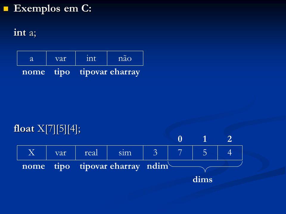Exemplos em C: Exemplos em C: int a; float X[7][5][4]; a nome var tipo int tipovar não eharray X nome var tipo real tipovar sim eharray 3 ndim 754 dim