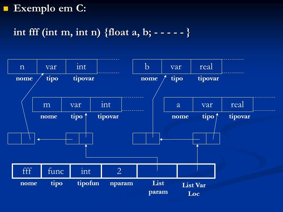 Exemplo em C: Exemplo em C: int fff (int m, int n) {float a, b; - - - - - } ffffuncint2 nometipotipofunnparamList param List Var Loc n nome var tipo i