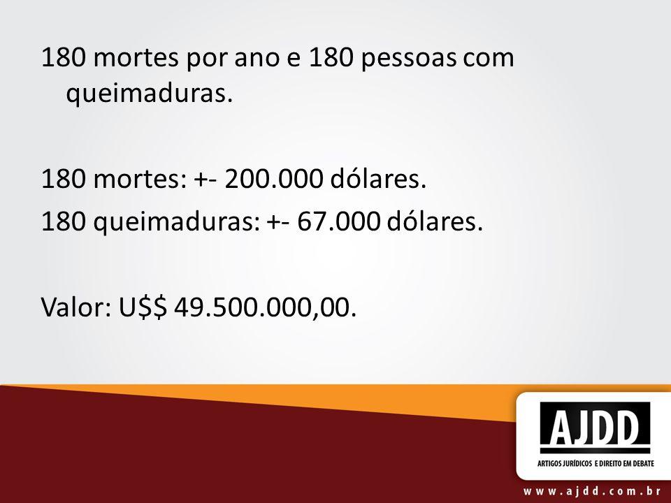 180 mortes por ano e 180 pessoas com queimaduras. 180 mortes: +- 200.000 dólares. 180 queimaduras: +- 67.000 dólares. Valor: U$$ 49.500.000,00.