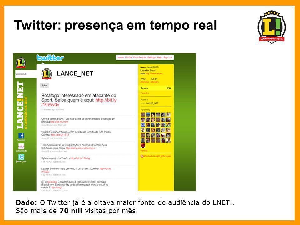 Twitter: presença em tempo real Dado: O Twitter já é a oitava maior fonte de audiência do LNET!. São mais de 70 mil visitas por mês.