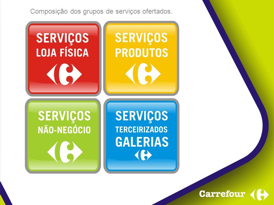 Composição dos grupos de serviços ofertados.