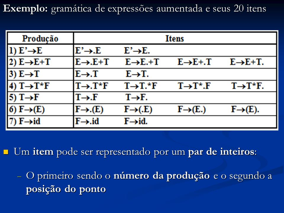 e 1 inicial E e8e8 e2e2 E e9e9 e 15 T e 18 + e3e3 T e 10 e4e4 T e 11 e 16 F e 19 * e5e5 F e 12 e6e6 ( e 13 e 17 ) e 20 E e7e7 id e 14 p/ e 4 p/ e 5 p/ e 6 p/ e 7 p/ e 2 p/ e 3 Itens acessados por e 1 e 1 e 2 e 3 e 4 e 5 e 6 e 7 I 0 - inicial