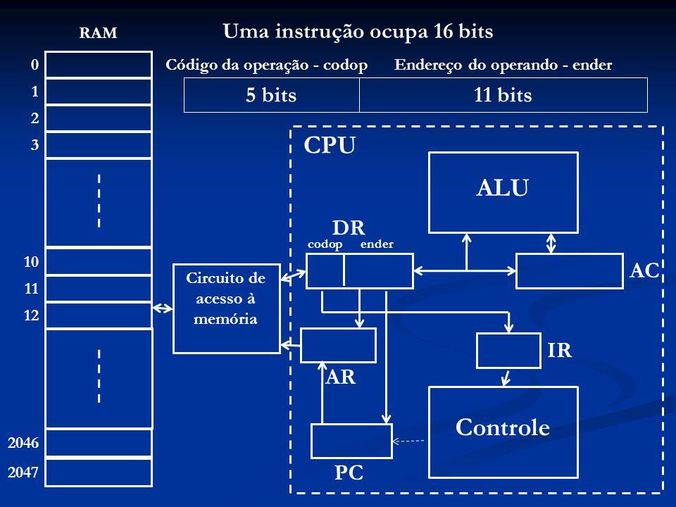 0 1 2 3 2046 2047 RAM 10 11 12 ALU Controle Circuito de acesso à memória AR AC IR PC CPU DR codopender Os dados são inteiros em comp-2 de 16 bits Os valores estão no intervalo [-32768, +32767]