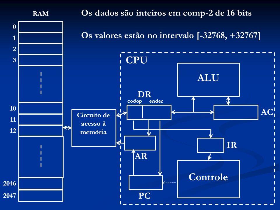 14 1 10 0 4 11 1 2 12 2 3 2046 2047 RAM 25 10 14 11 12 ALU Controle Circuito de acesso à memória 2 AR 39 AC 4 IR 2 PC CPU DR codopender AR PC; DR Mem(AR); 2 12