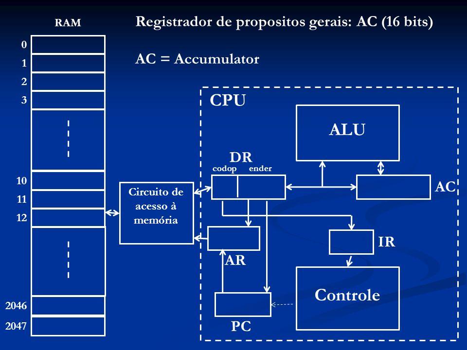 0 1 2 3 2046 2047 RAM 10 11 12 ALU Controle Circuito de acesso à memória AR AC IR PC CPU DR codopender Em toda operação na ALU: Operandos: em AC e DR - Resultado: no AC