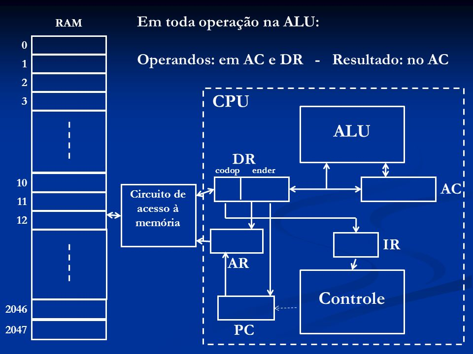 1 10 0 4 11 1 2 12 2 3 2046 2047 RAM 25 10 14 11 12 ALU Controle Circuito de acesso à memória 2 AR 39 AC 2 IR PC CPU 2 12 DR codopender AR PC; DR Mem(AR); IR DR(codop); PC PC + 1; 23