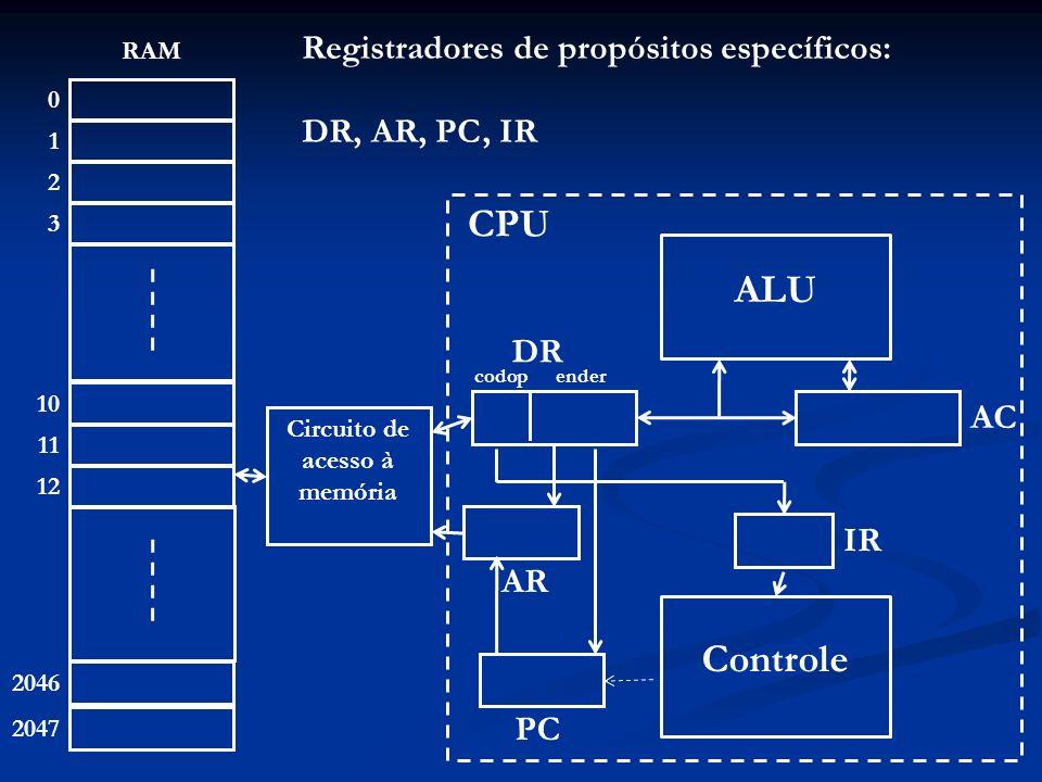 1 10 0 4 11 1 2 12 2 3 2046 2047 RAM 25 10 14 11 12 ALU Controle Circuito de acesso à memória 2 AR 39 AC 2 IR 3 PC CPU 2 12 DR codopender Interpretação: IR = 2 Objetivo: Mem(ender) AC