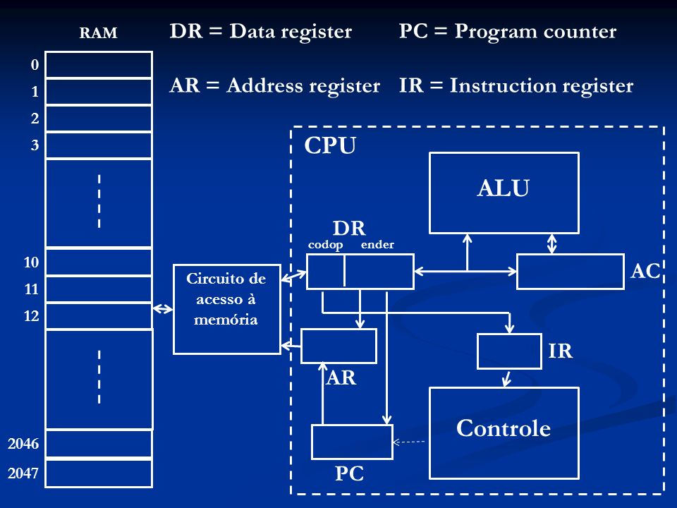 0 1 2 3 2046 2047 RAM 10 11 12 ALU Controle Circuito de acesso à memória AR AC IR PC CPU DR codopender DR = Data register AR = Address register PC = Program counter IR = Instruction register