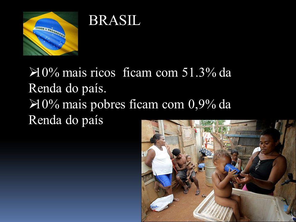 10% mais ricos ficam com 51.3% da Renda do país. 10% mais pobres ficam com 0,9% da Renda do país BRASIL