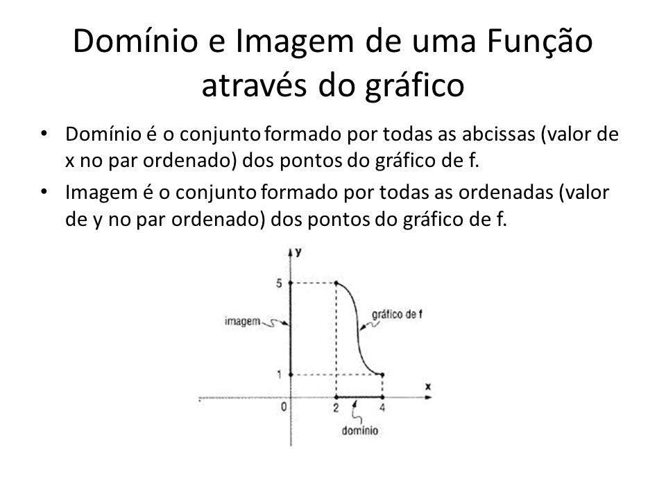 Domínio e Imagem de uma Função através do gráfico Domínio é o conjunto formado por todas as abcissas (valor de x no par ordenado) dos pontos do gráfic