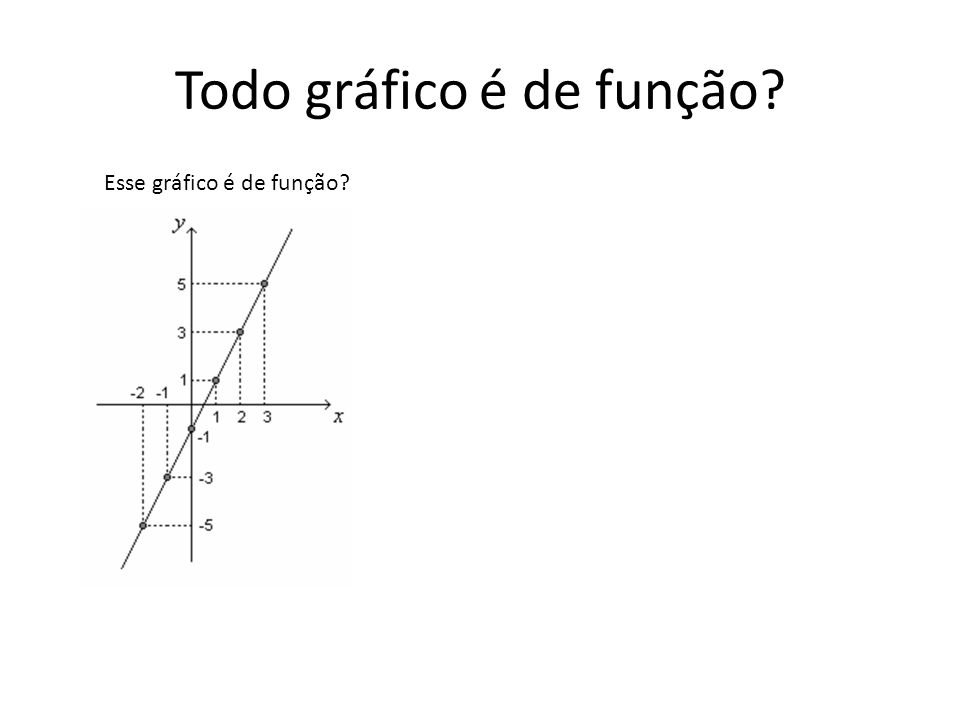 Todo gráfico é de função.Esse gráfico é de função.