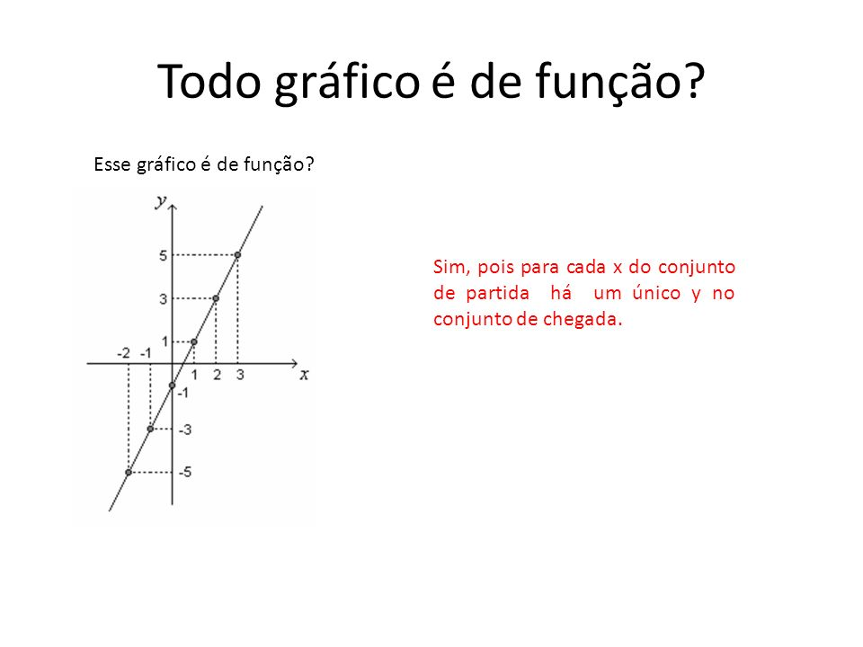 Todo gráfico é de função? Esse gráfico é de função? Sim, pois para cada x do conjunto de partida há um único y no conjunto de chegada.