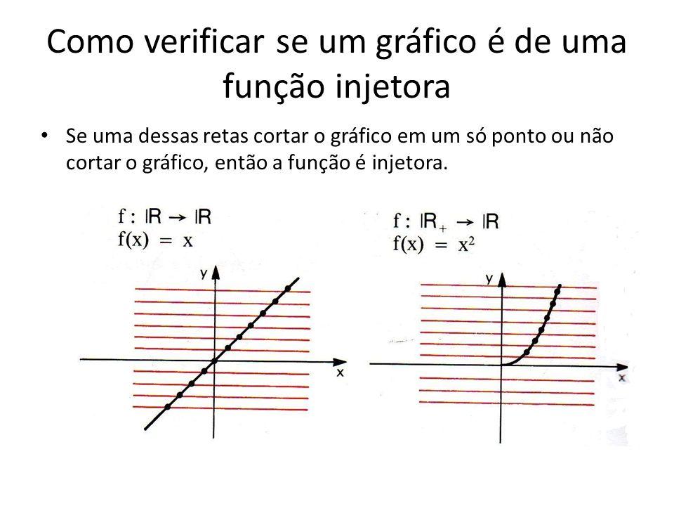 Como verificar se um gráfico é de uma função injetora Se uma dessas retas cortar o gráfico em um só ponto ou não cortar o gráfico, então a função é in