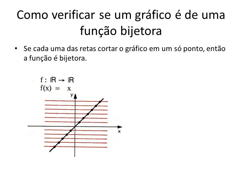Como verificar se um gráfico é de uma função bijetora Se cada uma das retas cortar o gráfico em um só ponto, então a função é bijetora.