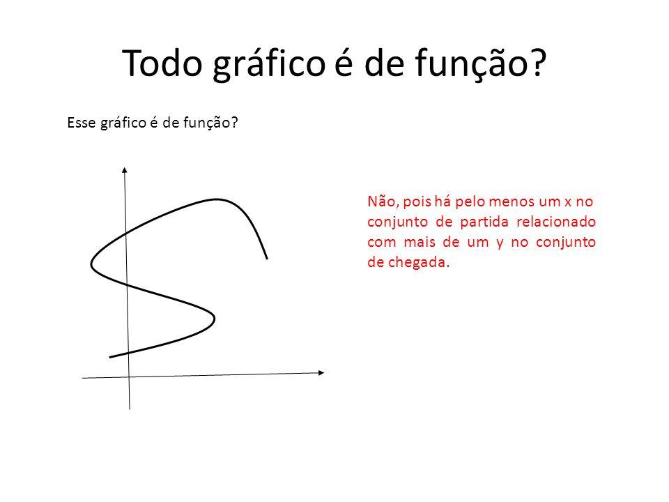 Quais das funções a seguir são injetoras.É injetora.Não é injetora, f(3) = f(-3) =9 É injetora.