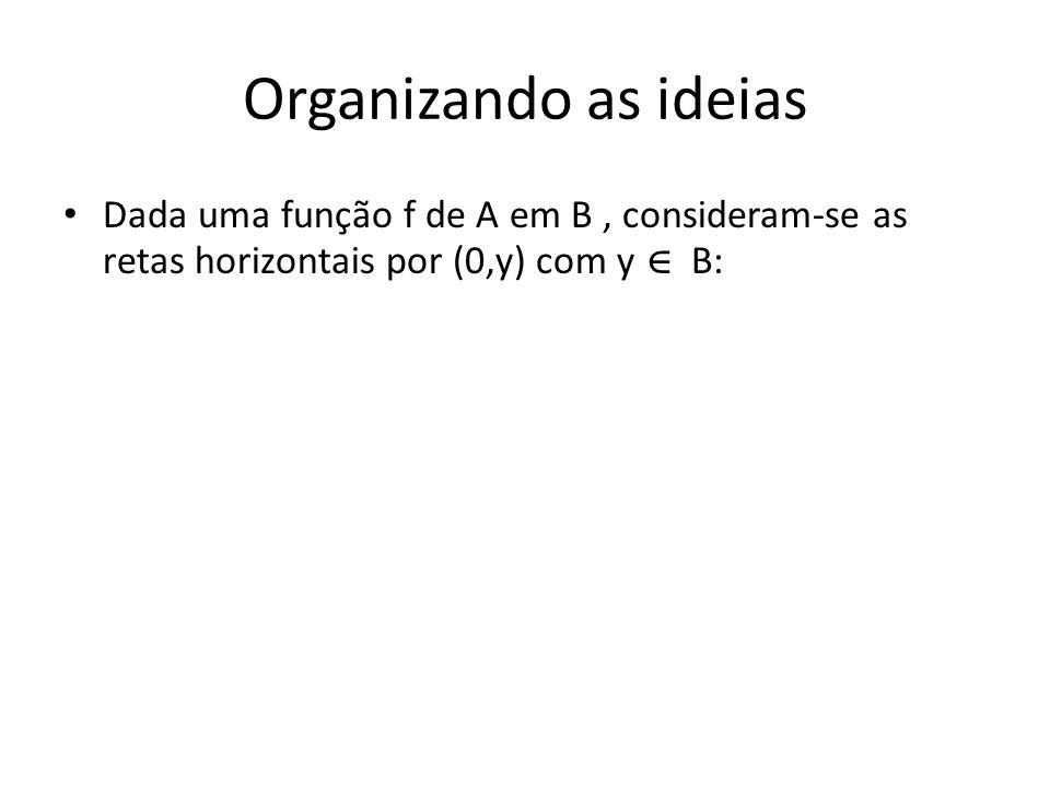 Organizando as ideias Dada uma função f de A em B, consideram-se as retas horizontais por (0,y) com y B: