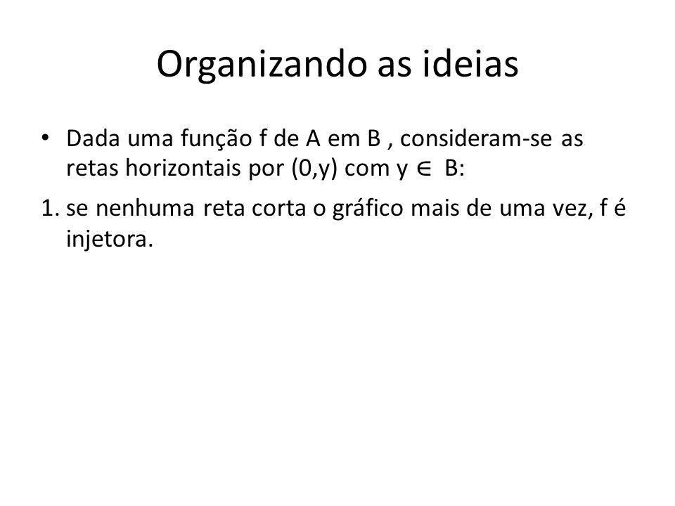 Organizando as ideias Dada uma função f de A em B, consideram-se as retas horizontais por (0,y) com y B: 1.se nenhuma reta corta o gráfico mais de uma