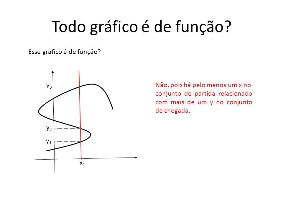 Todo gráfico é de função? Esse gráfico é de função? Não, pois há pelo menos um x no conjunto de partida relacionado com mais de um y no conjunto de ch