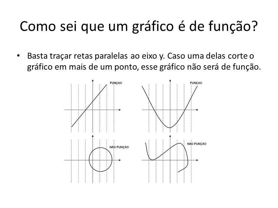 Como sei que um gráfico é de função? Basta traçar retas paralelas ao eixo y. Caso uma delas corte o gráfico em mais de um ponto, esse gráfico não será