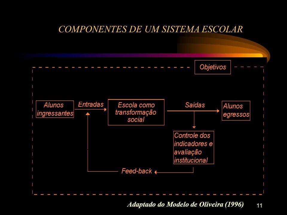 11 COMPONENTES DE UM SISTEMA ESCOLAR Adaptado do Modelo de Oliveira (1996)