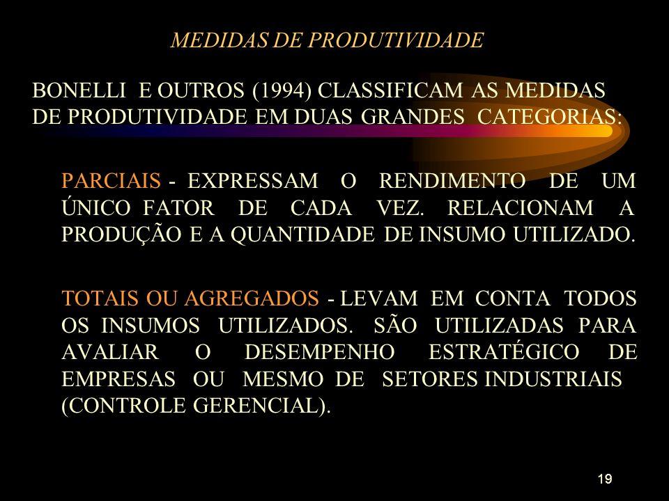 19 MEDIDAS DE PRODUTIVIDADE BONELLI E OUTROS (1994) CLASSIFICAM AS MEDIDAS DE PRODUTIVIDADE EM DUAS GRANDES CATEGORIAS: PARCIAIS - EXPRESSAM O RENDIMENTO DE UM ÚNICO FATOR DE CADA VEZ.