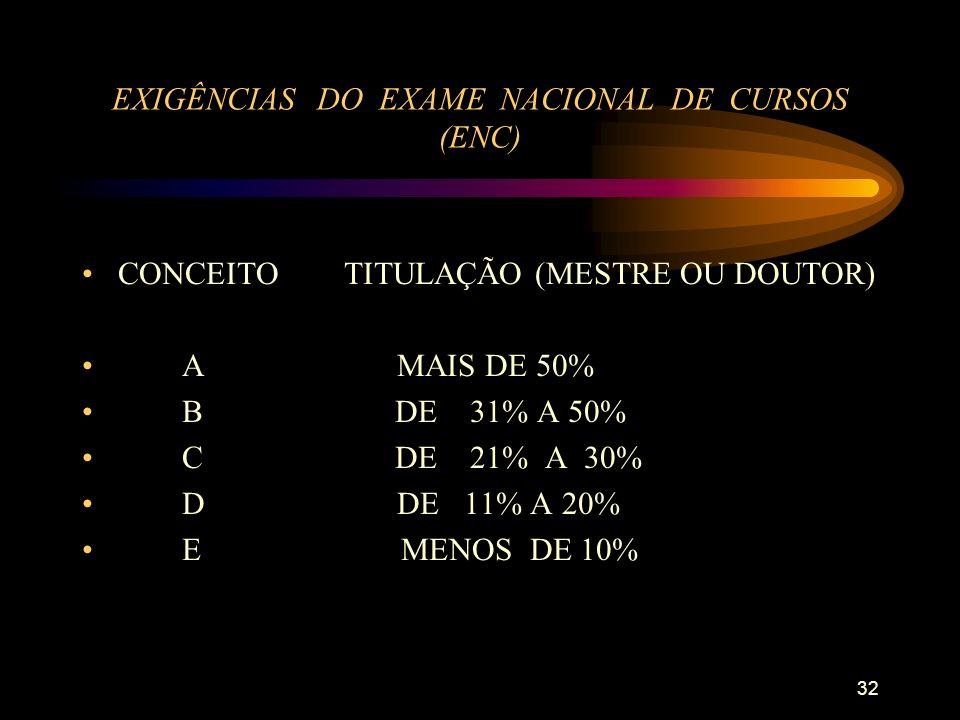 32 EXIGÊNCIAS DO EXAME NACIONAL DE CURSOS (ENC) CONCEITO TITULAÇÃO (MESTRE OU DOUTOR) A MAIS DE 50% B DE 31% A 50% C DE 21% A 30% D DE 11% A 20% E MENOS DE 10%