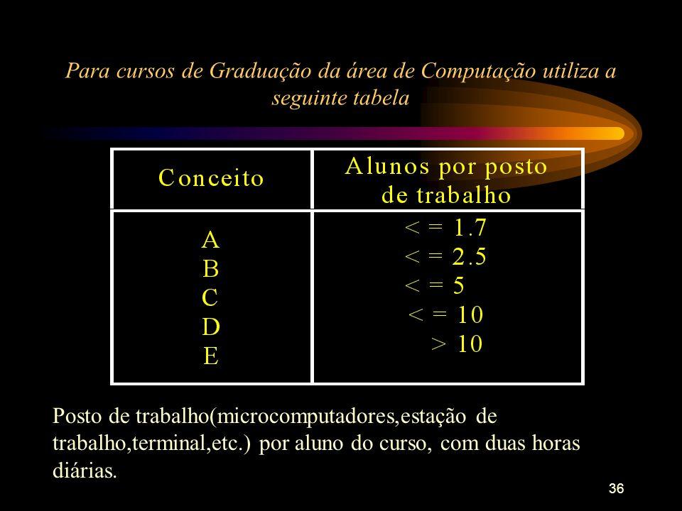 36 Para cursos de Graduação da área de Computação utiliza a seguinte tabela Posto de trabalho(microcomputadores,estação de trabalho,terminal,etc.) por aluno do curso, com duas horas diárias.