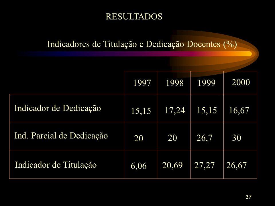 37 RESULTADOS Indicadores de Titulação e Dedicação Docentes (%) 19971999 2000 Indicador de Dedicação Ind.