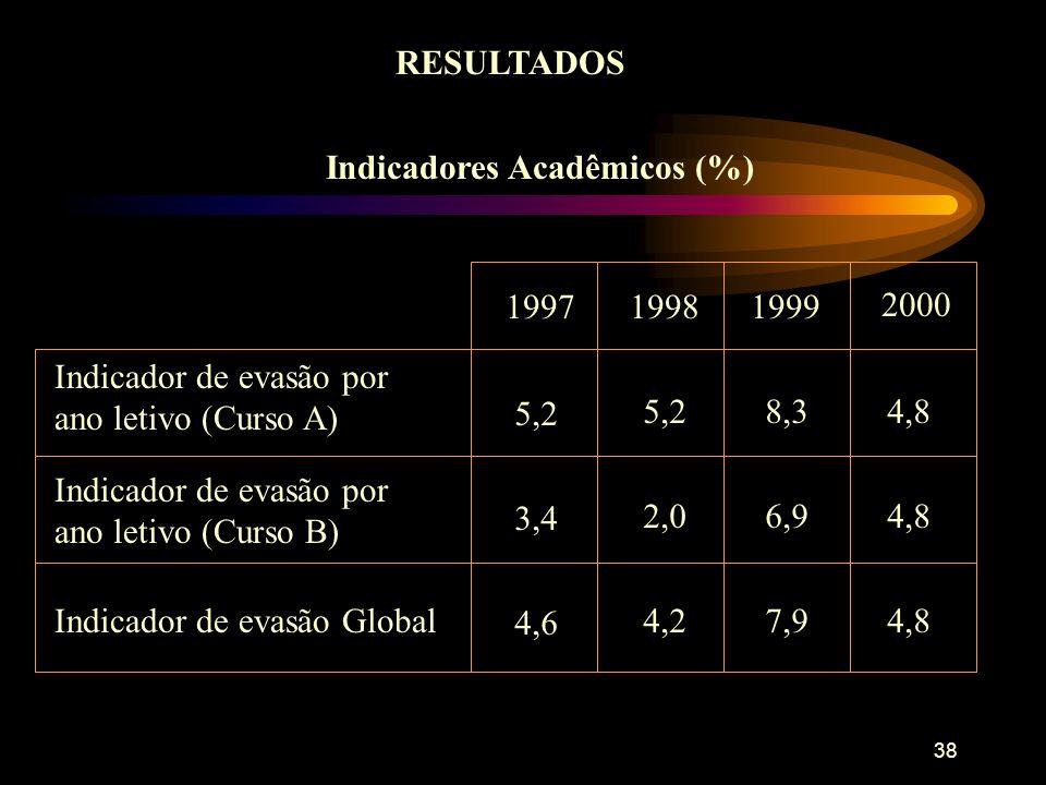 38 RESULTADOS Indicadores Acadêmicos (%) 19971999 2000 Indicador de evasão por ano letivo (Curso A) 5,2 1998 5,28,34,8 3,4 2,06,94,8 4,6 4,27,94,8 Indicador de evasão por ano letivo (Curso B) Indicador de evasão Global