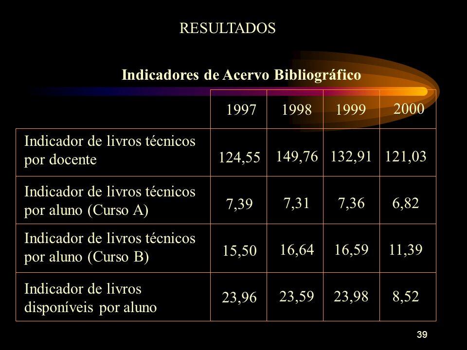 39 RESULTADOS Indicadores de Acervo Bibliográfico 19971999 2000 Indicador de livros técnicos por docente 124,55 1998 149,76132,91121,03 7,39 7,317,366,82 15,50 16,6416,5911,39 23,96 23,5923,988,52 Indicador de livros técnicos por aluno (Curso A) Indicador de livros técnicos por aluno (Curso B) Indicador de livros disponíveis por aluno