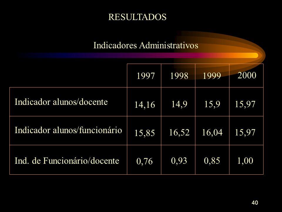 40 RESULTADOS Indicadores Administrativos 19971999 2000 Indicador alunos/docente 14,16 1998 14,915,915,97 15,85 16,5216,0415,97 0,76 0,930,851,00 Indicador alunos/funcionário Ind.
