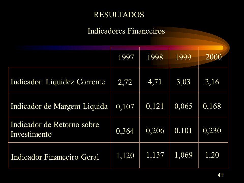 41 RESULTADOS Indicadores Financeiros 19971999 2000 Indicador Liquidez Corrente 2,72 1998 4,713,032,16 0,107 0,1210,0650,168 0,364 0,2060,1010,230 1,120 1,1371,0691,20 Indicador de Margem Liquida Indicador de Retorno sobre Investimento Indicador Financeiro Geral