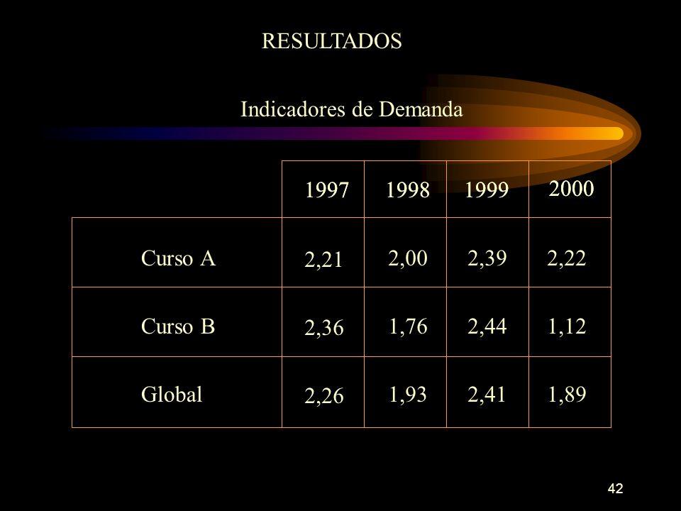 42 RESULTADOS Indicadores de Demanda 19971999 2000 2,21 1998 2,002,392,22 2,36 1,762,441,12 2,26 1,932,411,89 19971999 2000 Curso A 1998 Curso B Global