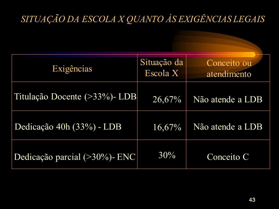 43 SITUAÇÃO DA ESCOLA X QUANTO ÀS EXIGÊNCIAS LEGAIS 26,67%Não atende a LDB 16,67% 30% Exigências Situação da Escola X Conceito ou atendimento Titulação Docente (>33%)- LDB Dedicação 40h (33%) - LDB Dedicação parcial (>30%)- ENC Não atende a LDB Conceito C