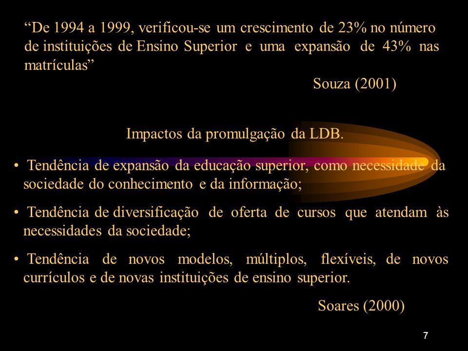 7 De 1994 a 1999, verificou-se um crescimento de 23% no número de instituições de Ensino Superior e uma expansão de 43% nas matrículas Souza (2001) Impactos da promulgação da LDB.