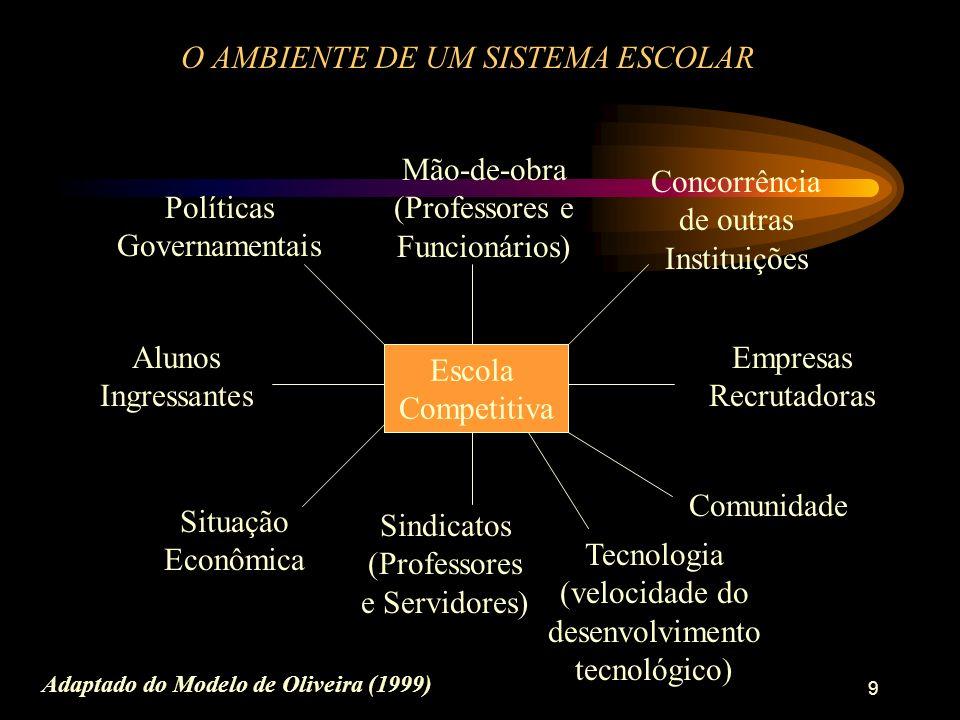9 O AMBIENTE DE UM SISTEMA ESCOLAR Escola Competitiva Mão-de-obra (Professores e Funcionários) Concorrência de outras Instituições Comunidade Sindicatos (Professores e Servidores) Situação Econômica Alunos Ingressantes Políticas Governamentais Tecnologia (velocidade do desenvolvimento tecnológico) Empresas Recrutadoras Adaptado do Modelo de Oliveira (1999)