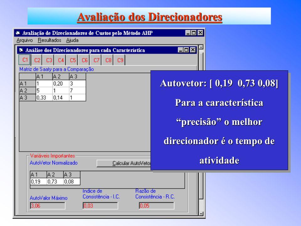 Autovetor: [ 0,19 0,73 0,08] Para a característica precisão o melhor direcionador é o tempo de atividade Autovetor: [ 0,19 0,73 0,08] Para a característica precisão o melhor direcionador é o tempo de atividade