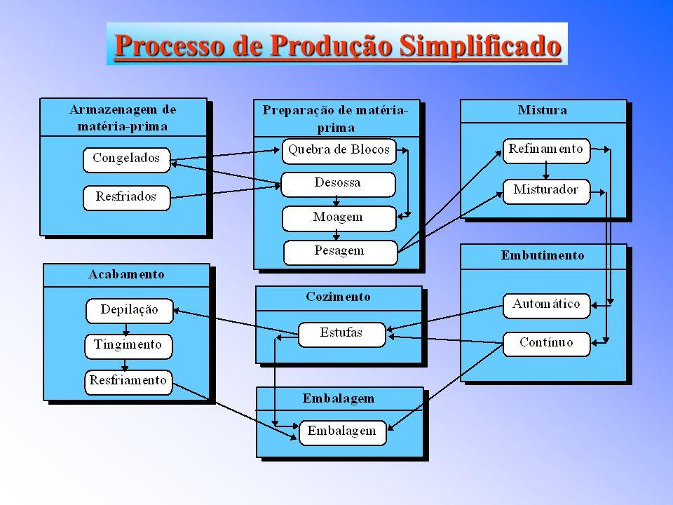 São realizados agrupamentos tanto de recursos como de atividades