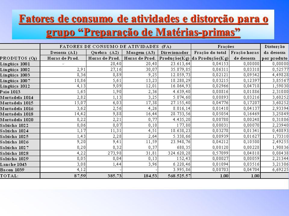 Fatores de consumo de atividades e distorção para o grupo Preparação de Matérias-primas